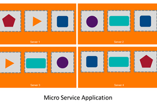 Blog: Agile Software Processes Require a Microservices Architecture