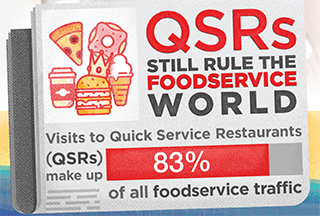 Inforgraphic: QSRs Still Rule the Foodservice World
