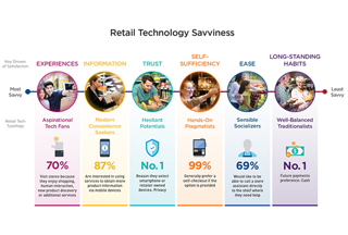 Infographic: Neilson Retail Personas Infographic